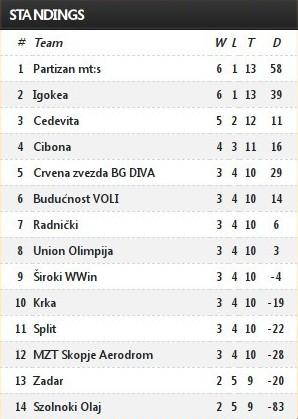 aba league standings