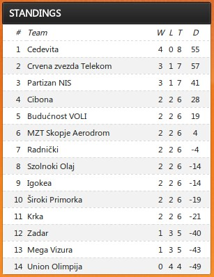 2013-14 aba league standings game 4