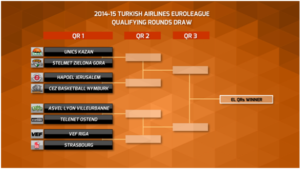 turkish airlines euroleague 2014-15 qualifying rounds