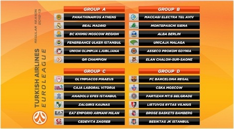 turkish airlines euroleague draw 2012-13