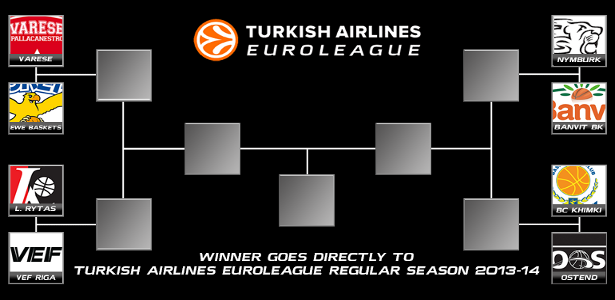2013 Turkish Airlines Euroleague Qualifying Rounds